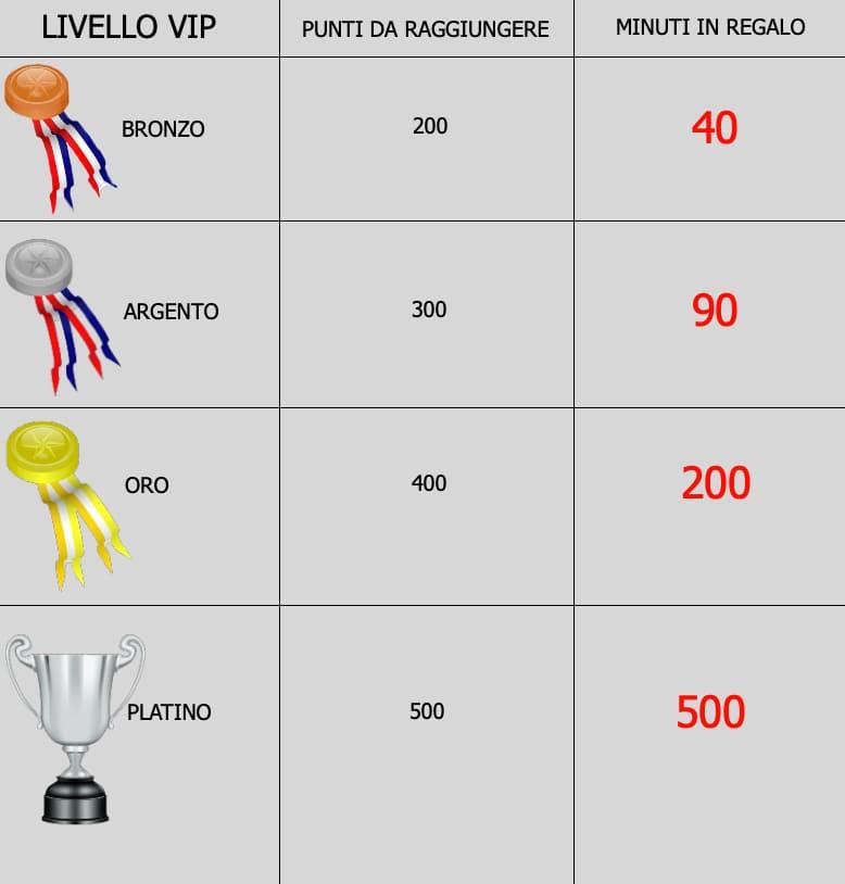 Cartomanzia VIP
